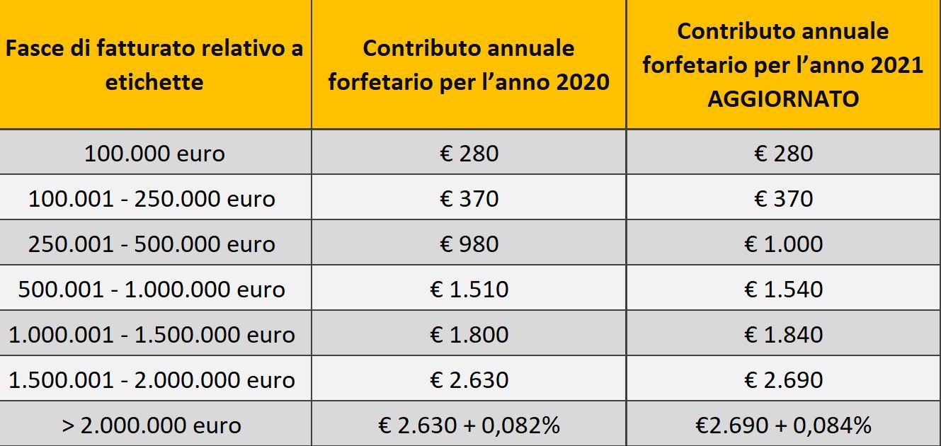 tabella contributo ambientale CONAI 2021 etichette
