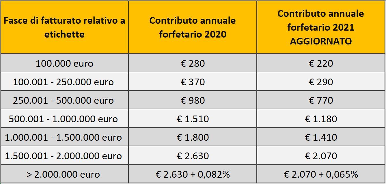 contributo forfetario CONAI 2021 aggiornato